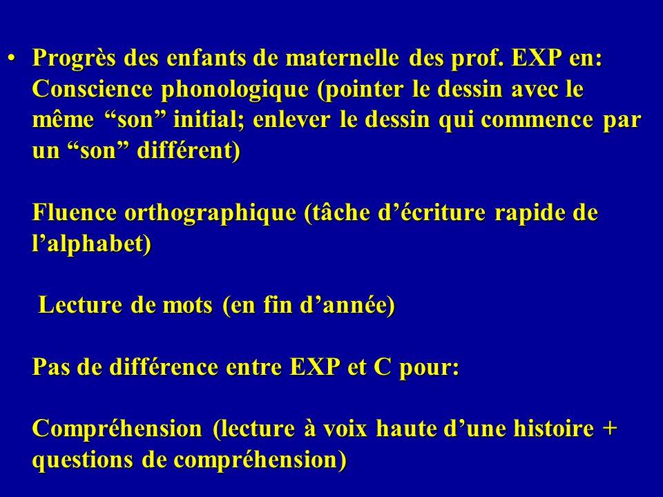 Progrès des enfants de maternelle des prof. EXP en: Conscience phonologique (pointer le dessin avec le même son initial; enlever le dessin qui commenc