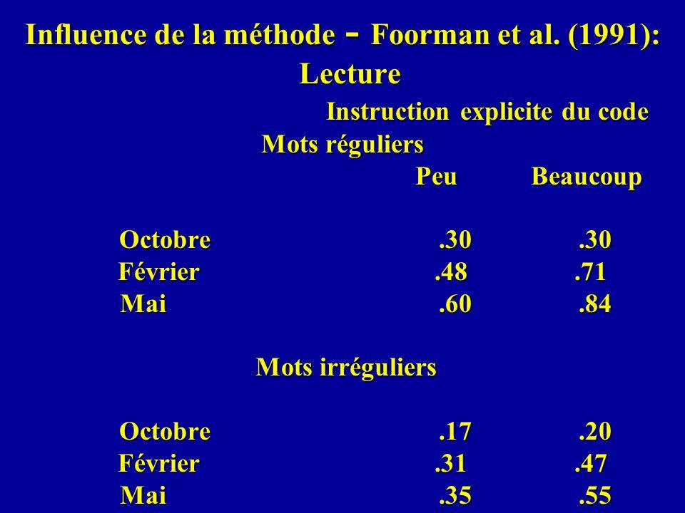 Influence de la méthode - Foorman et al. (1991): Lecture Instruction explicite du code Mots réguliers Peu Beaucoup Octobre.30.30 Février.48.71 Mai.60.