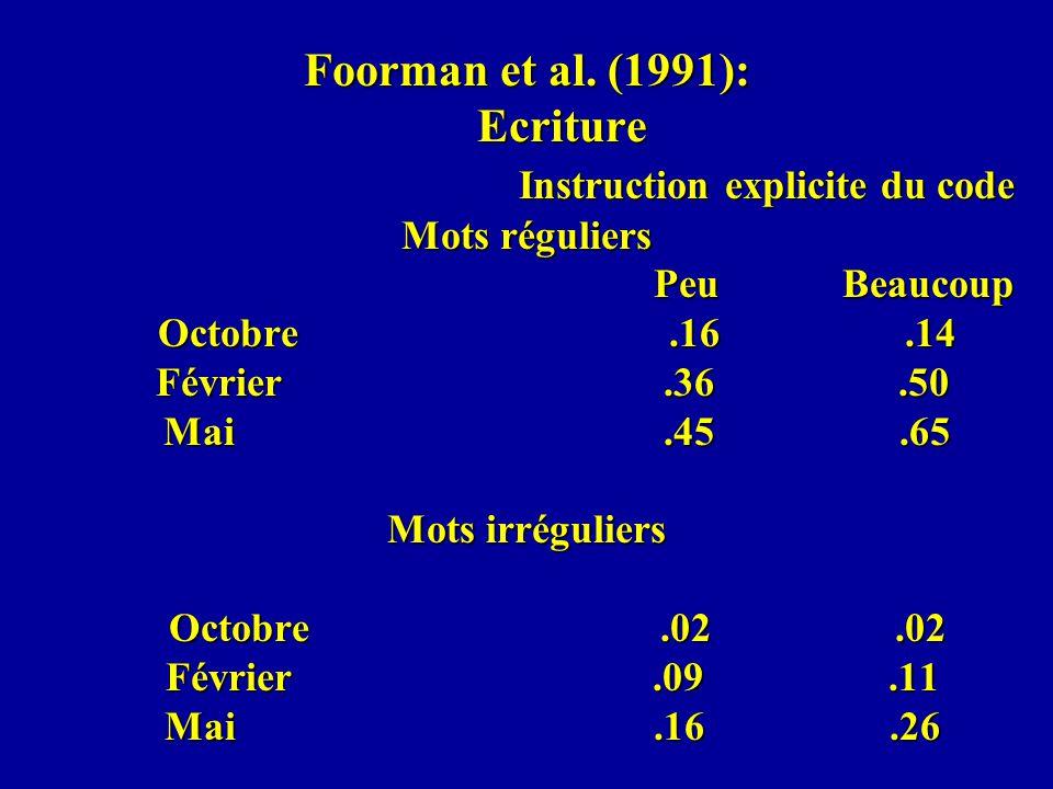 Foorman et al. (1991): Ecriture Instruction explicite du code Mots réguliers Peu Beaucoup Octobre.16.14 Février.36.50 Mai.45.65 Mots irréguliers Octob