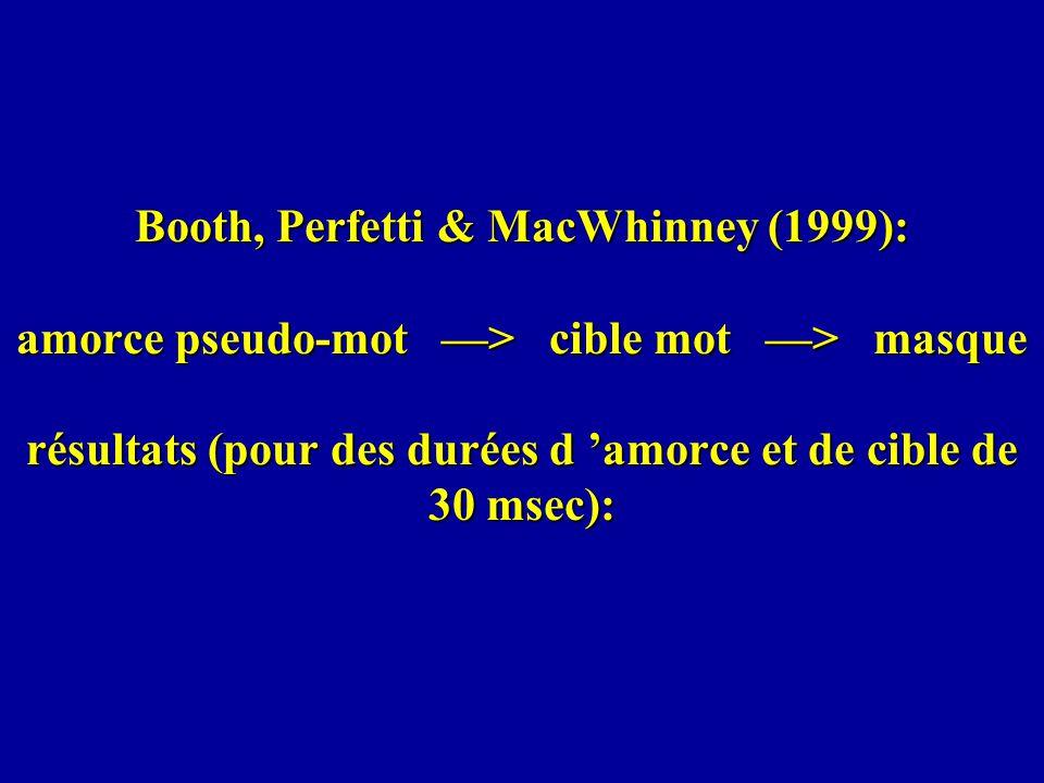 Booth, Perfetti & MacWhinney (1999): amorce pseudo-mot > cible mot > masque résultats (pour des durées d amorce et de cible de 30 msec):