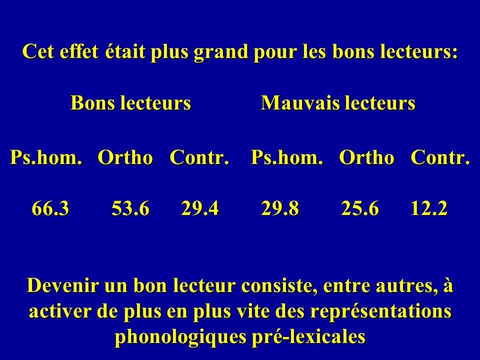 Cet effet était plus grand pour les bons lecteurs: Bons lecteurs Mauvais lecteurs Ps.hom. Ortho Contr. Ps.hom. Ortho Contr. 66.3 53.6 29.4 29.8 25.6 1