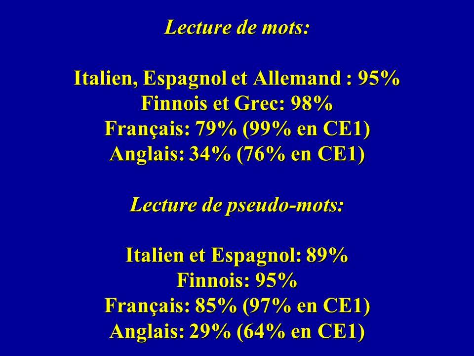 Lecture de mots: Italien, Espagnol et Allemand : 95% Finnois et Grec: 98% Français: 79% (99% en CE1) Anglais: 34% (76% en CE1) Lecture de pseudo-mots: