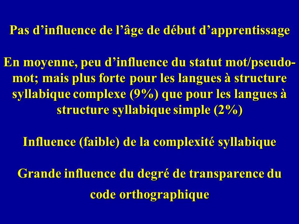 Pas dinfluence de lâge de début dapprentissage En moyenne, peu dinfluence du statut mot/pseudo- mot; mais plus forte pour les langues à structure syll