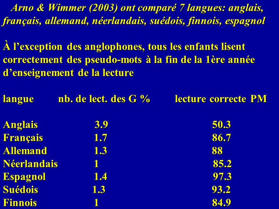 Arno & Wimmer (2003) ont comparé 7 langues: anglais, français, allemand, néerlandais, suédois, finnois, espagnol À lexception des anglophones, tous le