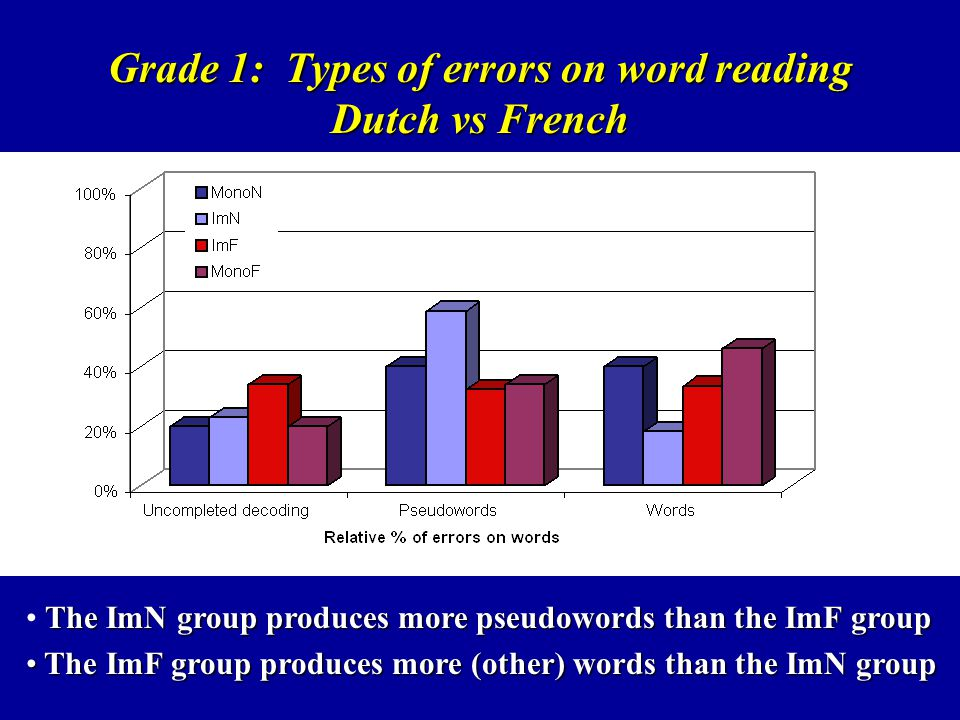Grade 1: Types of errors on word reading Dutch vs French The ImN group produces more pseudowords than the ImF group The ImF group produces more (other