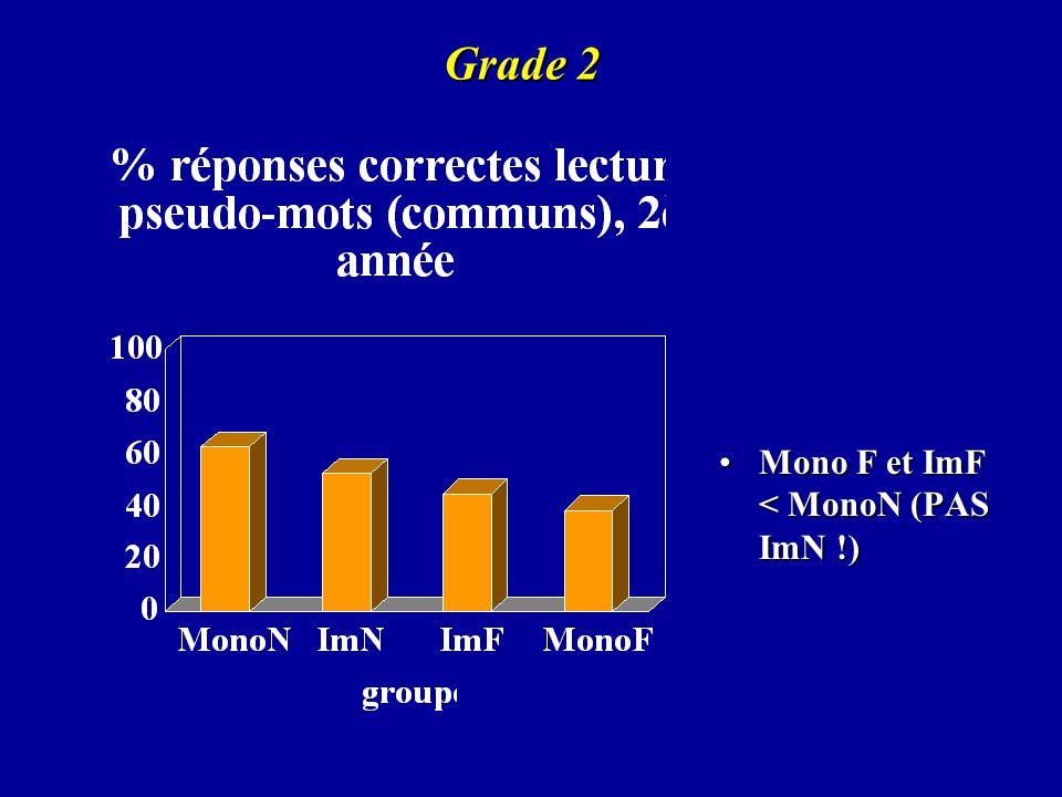 Grade 2 Mono F et ImF < MonoN (PAS ImN !)Mono F et ImF < MonoN (PAS ImN !)
