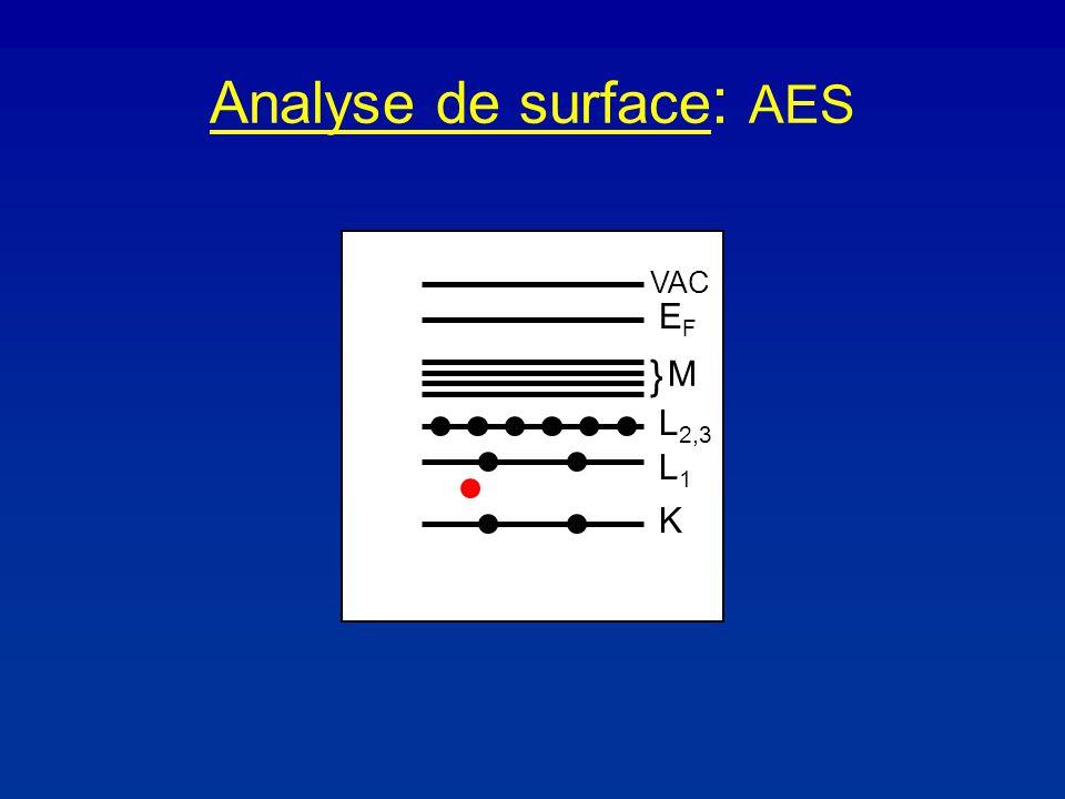 Analyse de surface : AES K L1L1 L 2,3 } M EFEF VAC