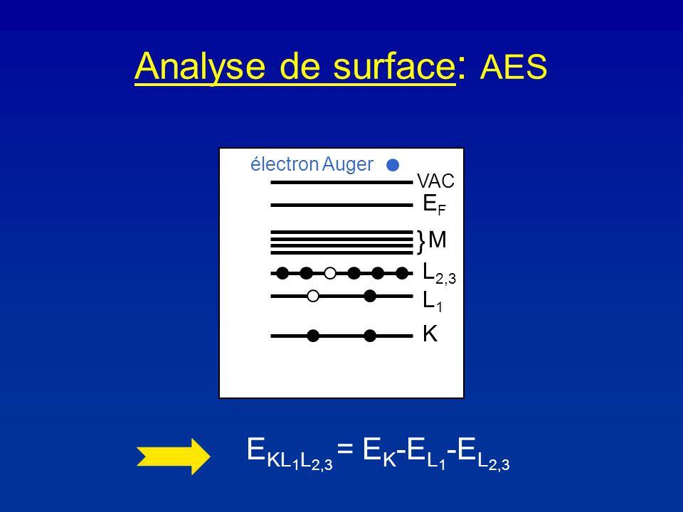 Analyse de surface : AES K L1L1 L 2,3 } M EFEF VAC électron Auger E KL 1 L 2,3 = E K -E L 1 -E L 2,3