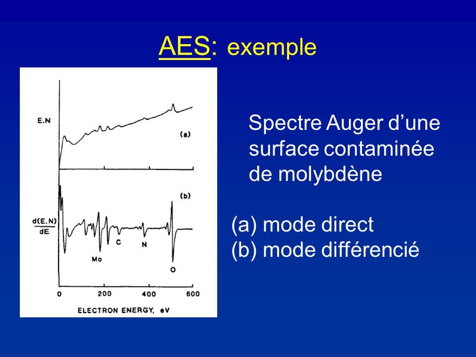 AES: exemple Spectre Auger dune surface contaminée de molybdène (a) mode direct (b) mode différencié