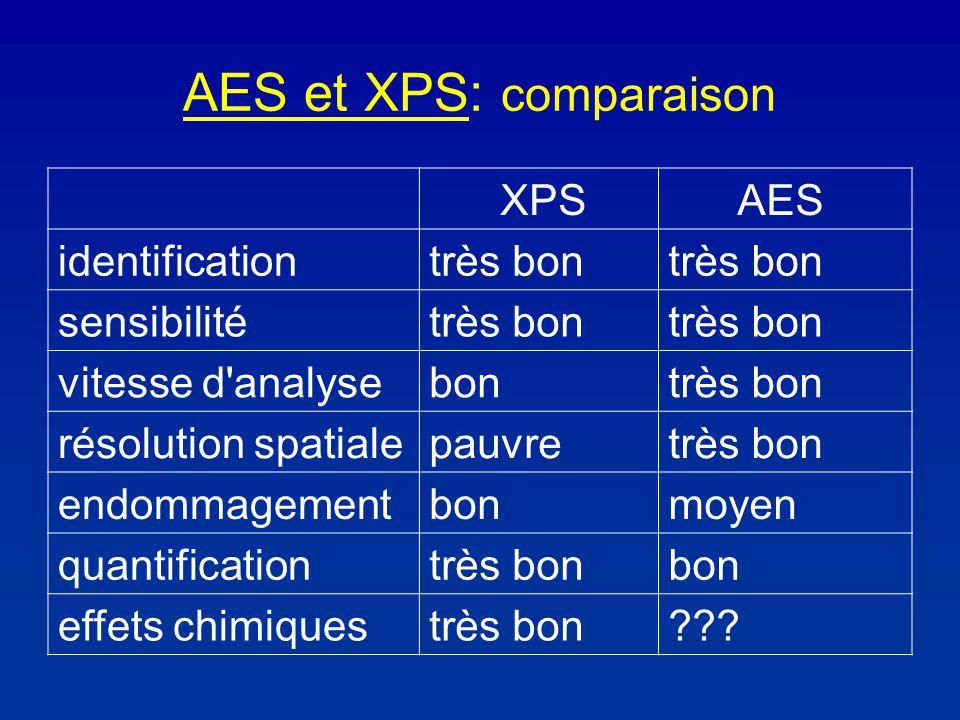AES et XPS: comparaison XPS AES identificationtrès bon sensibilitétrès bon vitesse d analysebontrès bon résolution spatialepauvretrès bon endommagementbonmoyen quantificationtrès bonbon effets chimiquestrès bon