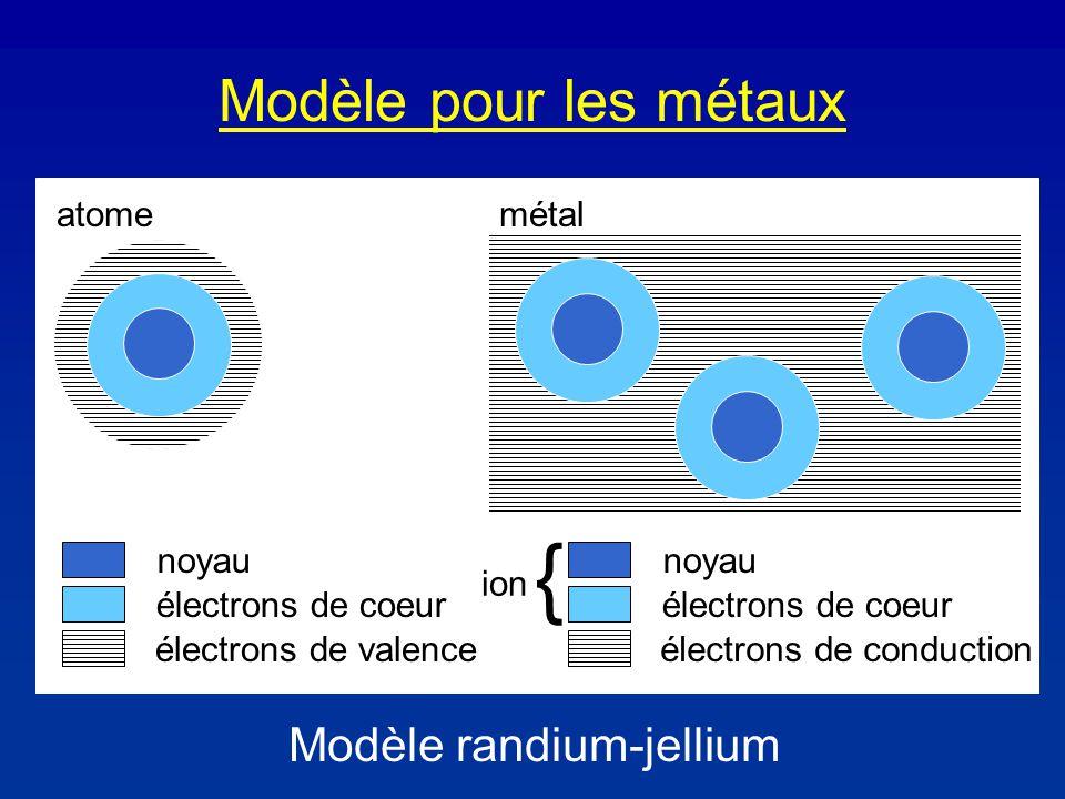 Modèle pour les métaux atomemétal électrons de coeur noyau électrons de valence électrons de coeur noyau électrons de conduction { ion Modèle randium-jellium