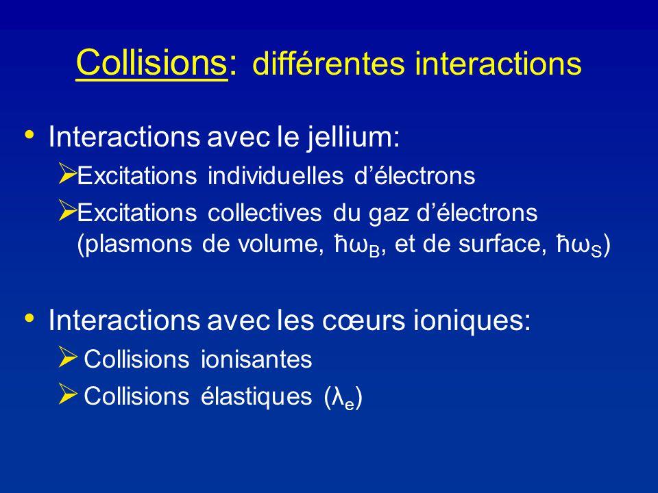 Collisions: différentes interactions Interactions avec le jellium: Excitations individuelles délectrons Excitations collectives du gaz délectrons (plasmons de volume, ħω B, et de surface, ħω S ) Interactions avec les cœurs ioniques: Collisions ionisantes Collisions élastiques (λ e )
