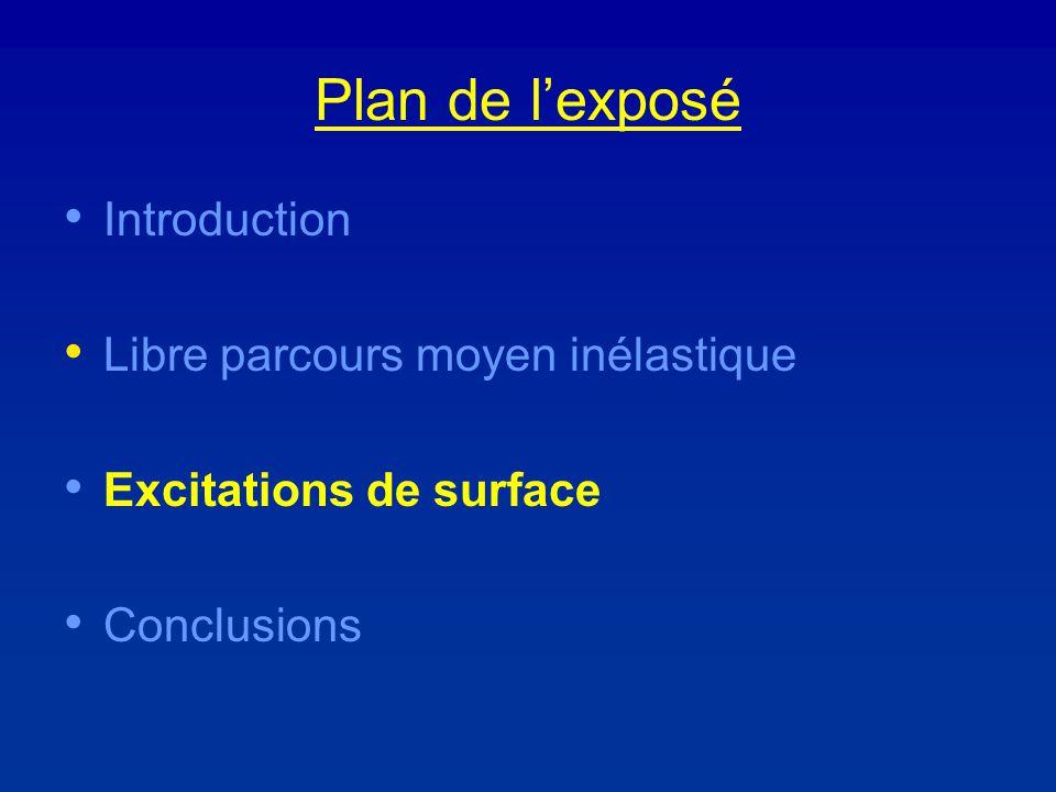 Plan de lexposé Introduction Libre parcours moyen inélastique Excitations de surface Conclusions