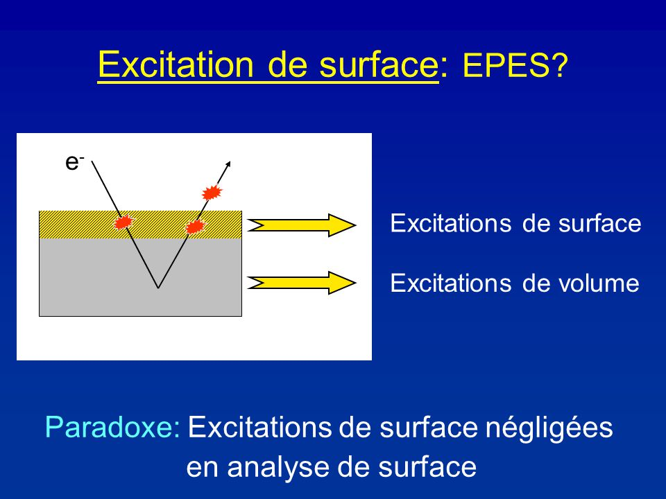 Excitation de surface: EPES? e-e- Excitations de surface Excitations de volume Paradoxe: Excitations de surface négligées en analyse de surface