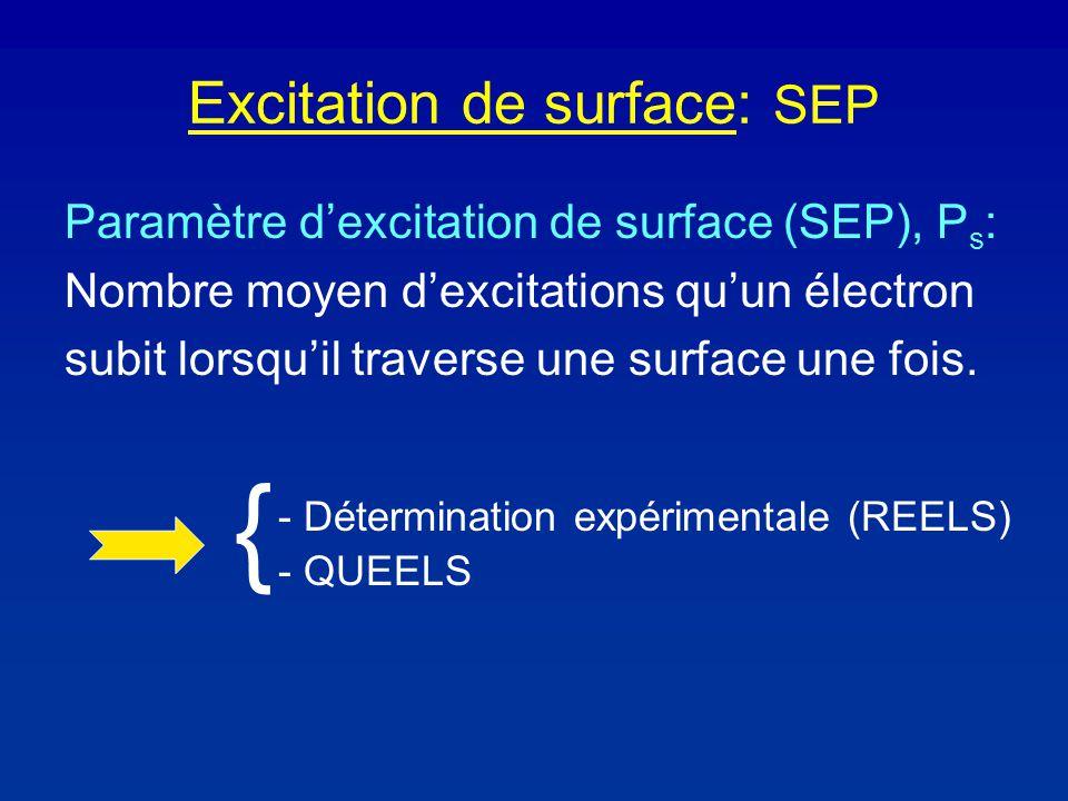 Excitation de surface: SEP Paramètre dexcitation de surface (SEP), P s : Nombre moyen dexcitations quun électron subit lorsquil traverse une surface une fois.