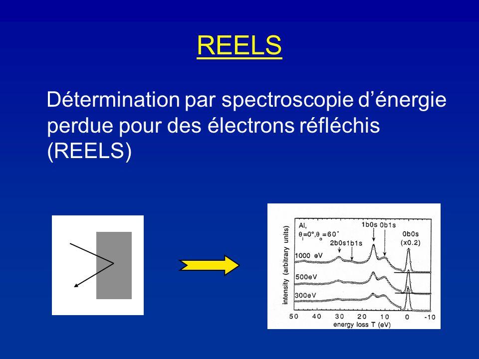 REELS Détermination par spectroscopie dénergie perdue pour des électrons réfléchis (REELS)