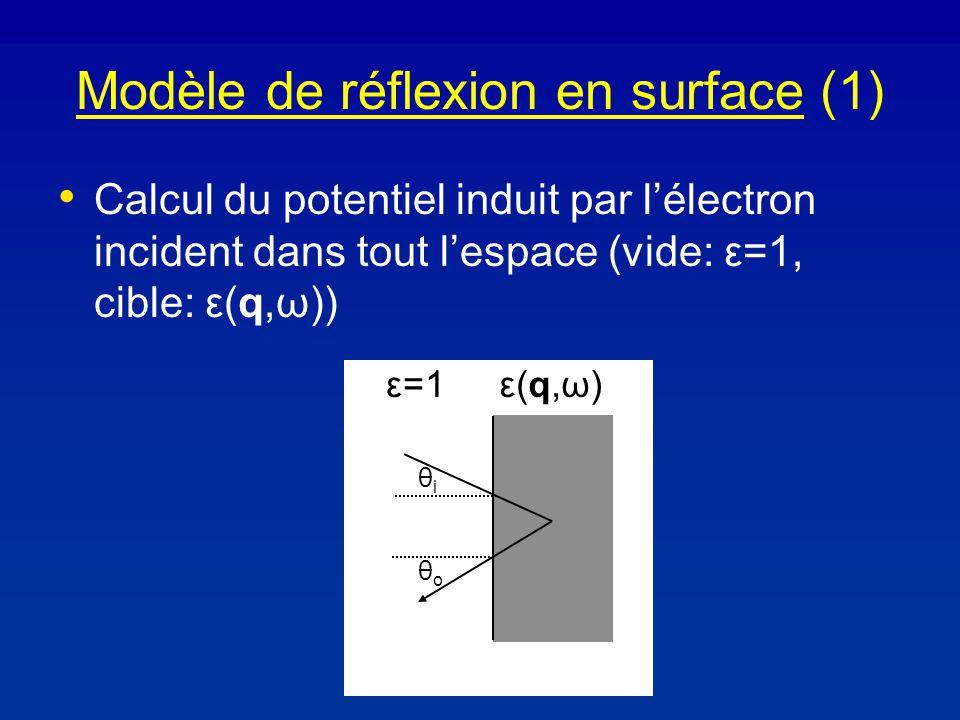 Modèle de réflexion en surface (1) Calcul du potentiel induit par lélectron incident dans tout lespace (vide: ε=1, cible: ε(q,ω)) ε=1ε(q,ω)ε(q,ω) θiθi θoθo