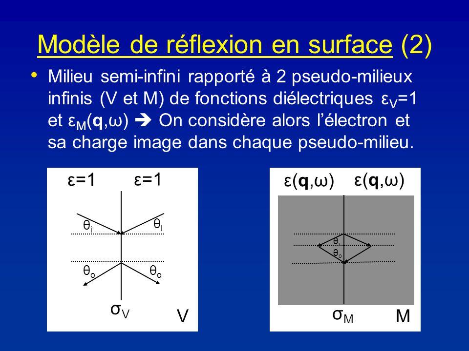Modèle de réflexion en surface (2) Milieu semi-infini rapporté à 2 pseudo-milieux infinis (V et M) de fonctions diélectriques ε V =1 et ε M (q,ω) On considère alors lélectron et sa charge image dans chaque pseudo-milieu.