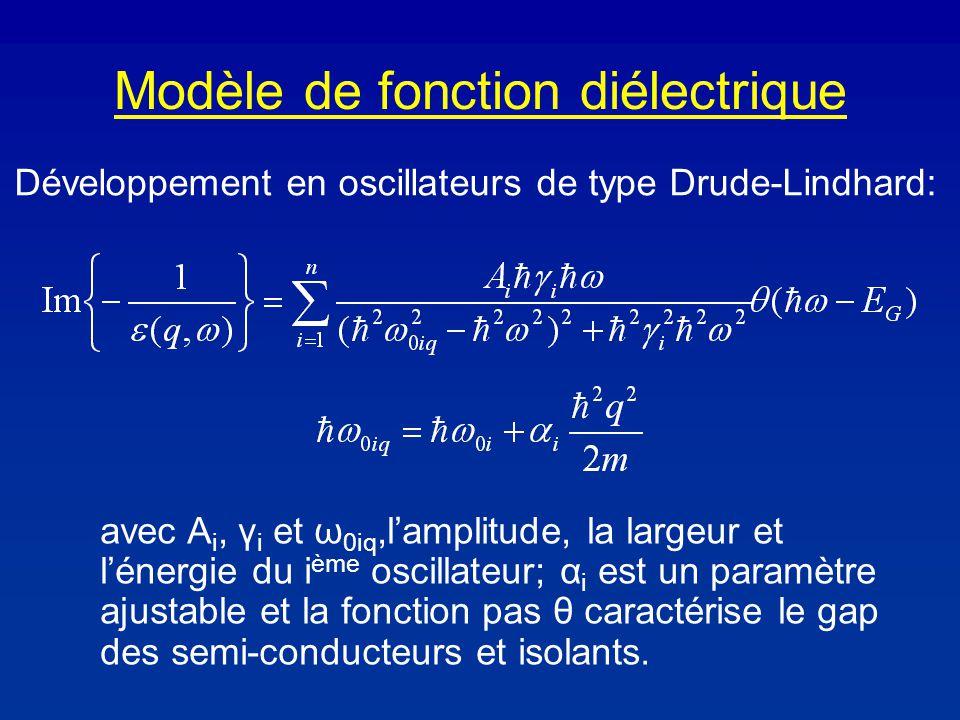 Modèle de fonction diélectrique Développement en oscillateurs de type Drude-Lindhard: avec A i, γ i et ω 0iq,lamplitude, la largeur et lénergie du i ème oscillateur; α i est un paramètre ajustable et la fonction pas θ caractérise le gap des semi-conducteurs et isolants.