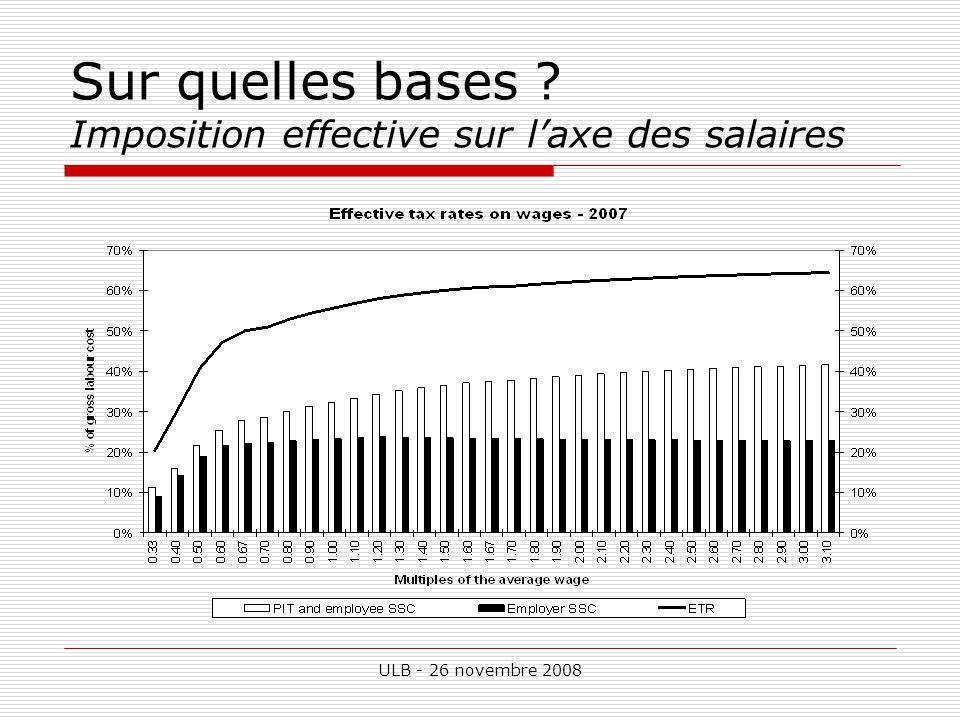 ULB - 26 novembre 2008 Sur quelles bases ? Imposition effective sur laxe des salaires