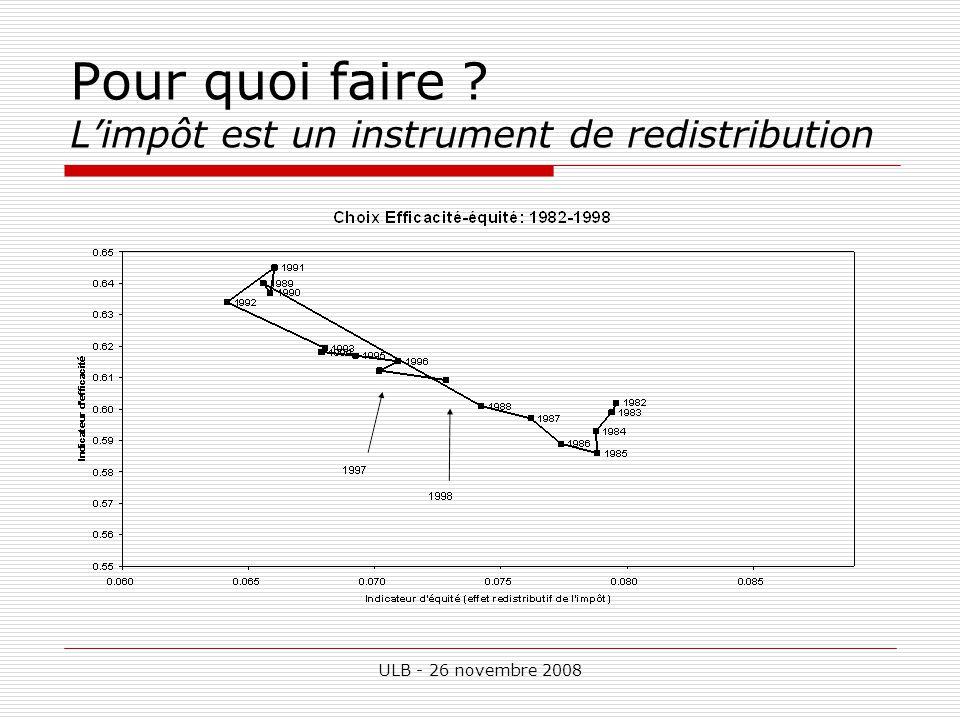 ULB - 26 novembre 2008 Pour quoi faire Limpôt est un instrument de redistribution