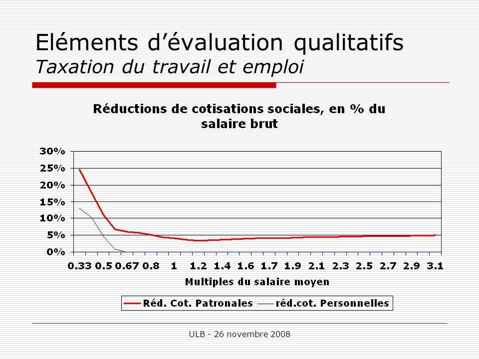 ULB - 26 novembre 2008 Eléments dévaluation qualitatifs Taxation du travail et emploi