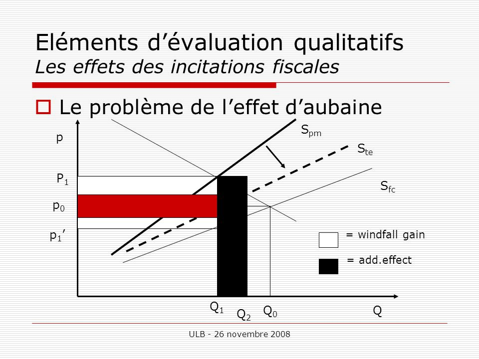 ULB - 26 novembre 2008 Eléments dévaluation qualitatifs Les effets des incitations fiscales Le problème de leffet daubaine Tax revenue p QQ0Q0 Q1Q1 p0p0 P1P1 p 1 S fc S pm S te Q2Q2 = windfall gain = add.effect