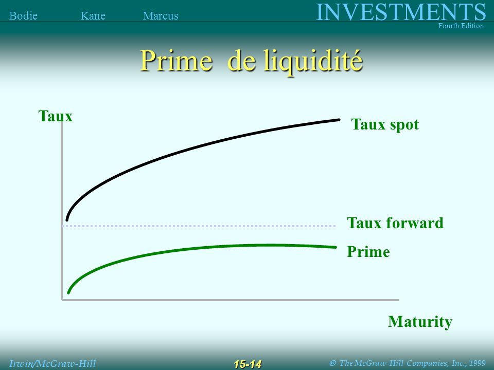 The McGraw-Hill Companies, Inc., 1999 INVESTMENTS Fourth Edition Bodie Kane Marcus Irwin/McGraw-Hill 15-14 Prime de liquidité Taux Maturity Prime Taux
