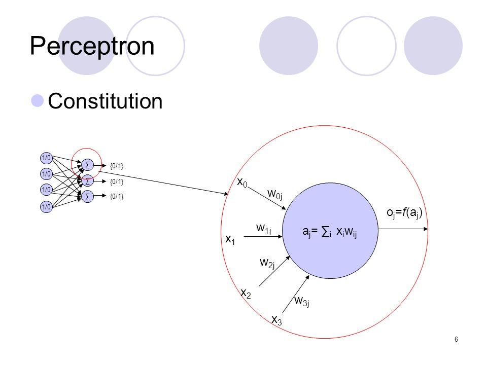 6 Perceptron Constitution 1/0 {0/1} a j = i x i w ij x0x0 x1x1 x2x2 x3x3 w 0j w 1j w 2j w 3j o j =f(a j )