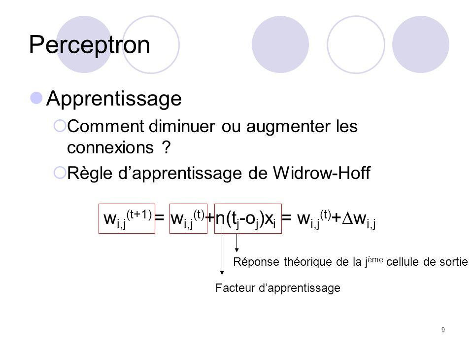 9 Perceptron Apprentissage Comment diminuer ou augmenter les connexions ? Règle dapprentissage de Widrow-Hoff w i,j (t+1) = w i,j (t) +n(t j -o j )x i