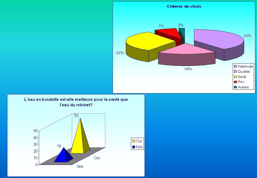 Voici les résultats de lenquête de consommation réalisée auprès de 69 personnes. Pour chaque question, plusieurs réponses étaient acceptées, les résul