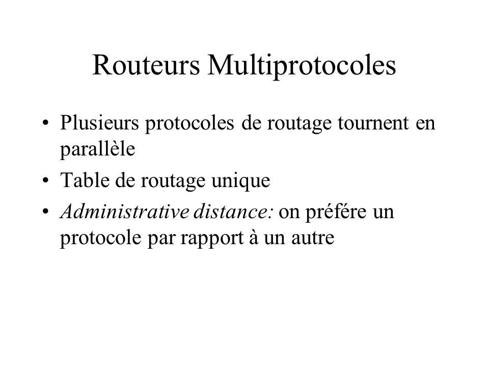 Routeurs Multiprotocoles Plusieurs protocoles de routage tournent en parallèle Table de routage unique Administrative distance: on préfére un protocol