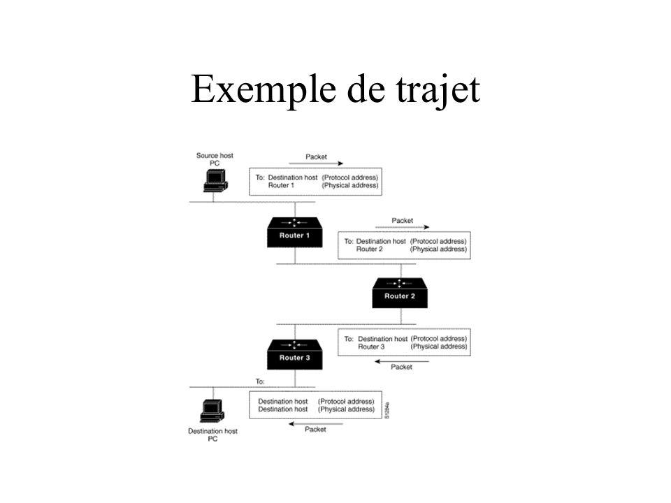 Exemple de trajet