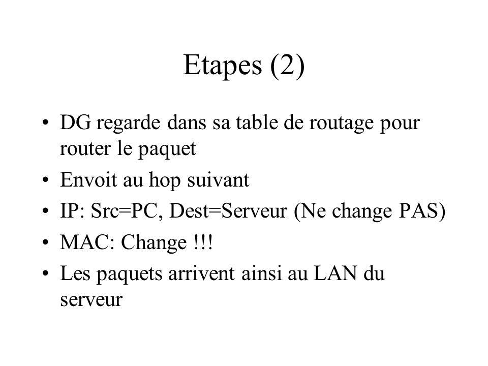 Etapes (2) DG regarde dans sa table de routage pour router le paquet Envoit au hop suivant IP: Src=PC, Dest=Serveur (Ne change PAS) MAC: Change !!! Le