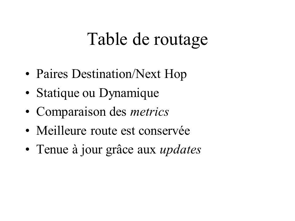 Table de routage Paires Destination/Next Hop Statique ou Dynamique Comparaison des metrics Meilleure route est conservée Tenue à jour grâce aux update