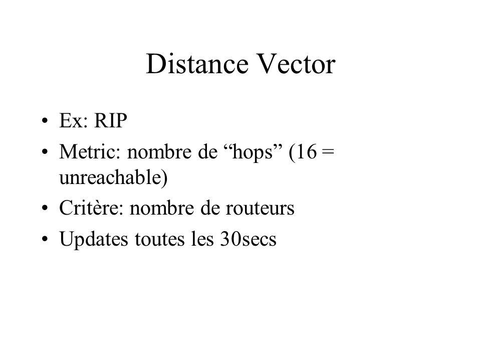 Distance Vector Ex: RIP Metric: nombre de hops (16 = unreachable) Critère: nombre de routeurs Updates toutes les 30secs