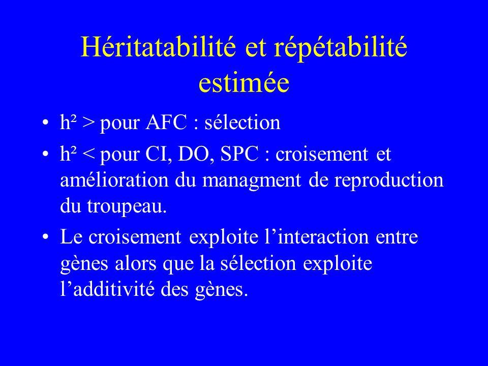 Héritatabilité et répétabilité estimée h² > pour AFC : sélection h² < pour CI, DO, SPC : croisement et amélioration du managment de reproduction du troupeau.