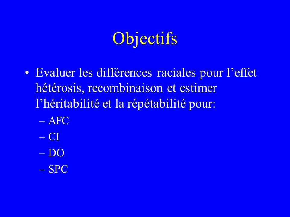 Objectifs Evaluer les différences raciales pour leffet hétérosis, recombinaison et estimer lhéritabilité et la répétabilité pour: –AFC –CI –DO –SPC