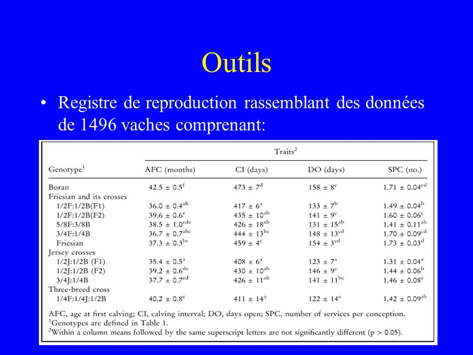 Matériel et méthodes 1496 animaux (génisses et vaches) dans un environnement constant (conditions délevage expérimentales).