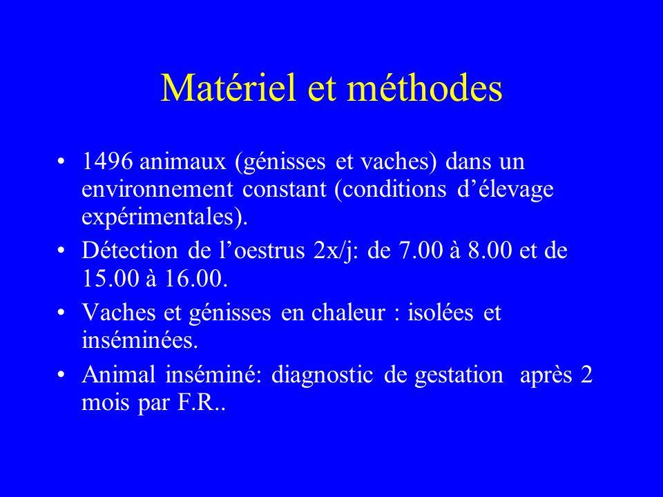Résultats Les effets ont une influence significative sur tous les traits pour les herbivores en situation tropicale.