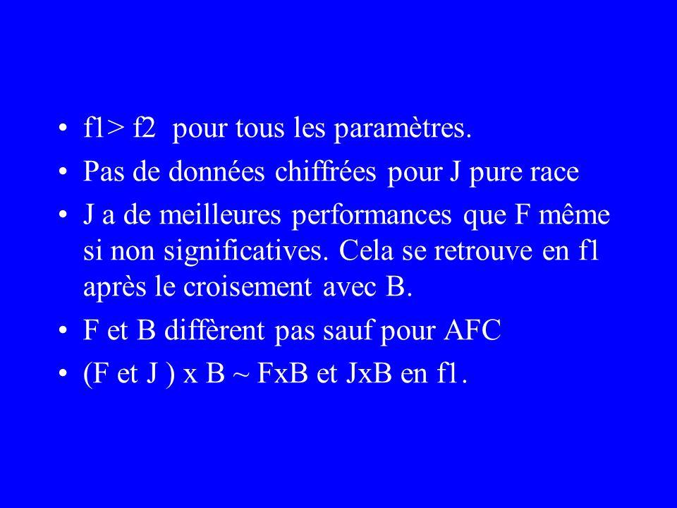 Nb: –Arsi et Boran ont des paramètres semblables sauf pour AFC.