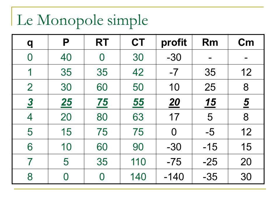 Le Monopole simple qPRTCTprofitRmCm 040030-30-- 135 42-73512 230605010258 3 755520155 42080631758 51575 0-512 6106090-30-1515 7535110-75-2520 800140-1