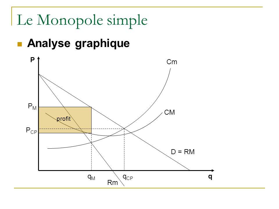 Le Monopole simple Analyse graphique D = RM Rm q P Cm CM PMPM profit qMqM q CP P CP