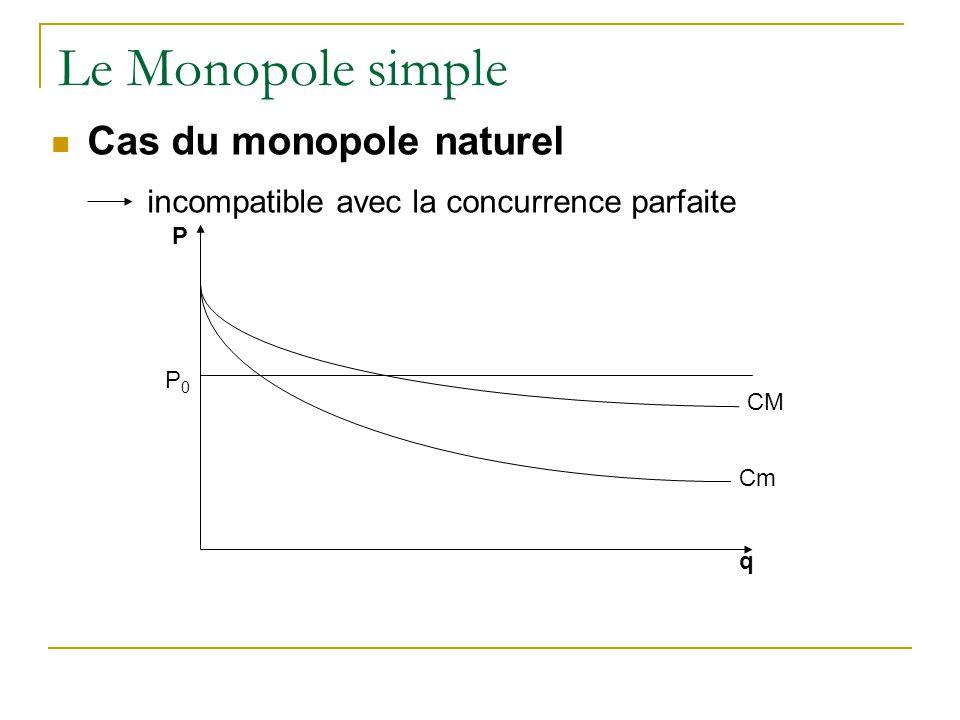 Le Monopole simple Cas du monopole naturel incompatible avec la concurrence parfaite q P P0P0 Cm CM