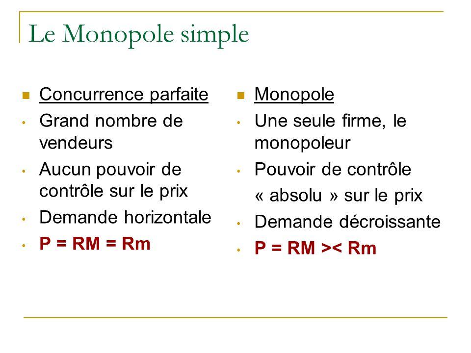 Le Monopole simple Concurrence parfaite Grand nombre de vendeurs Aucun pouvoir de contrôle sur le prix Demande horizontale P = RM = Rm Monopole Une se
