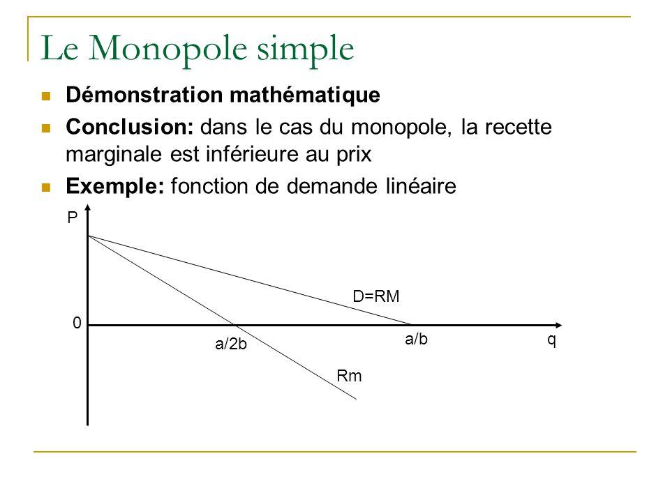 Le Monopole simple Démonstration mathématique Conclusion: dans le cas du monopole, la recette marginale est inférieure au prix Exemple: fonction de de