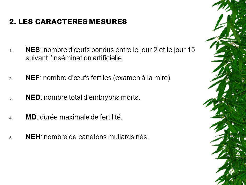 3.ANALYSE STATISTIQUE 3.1.