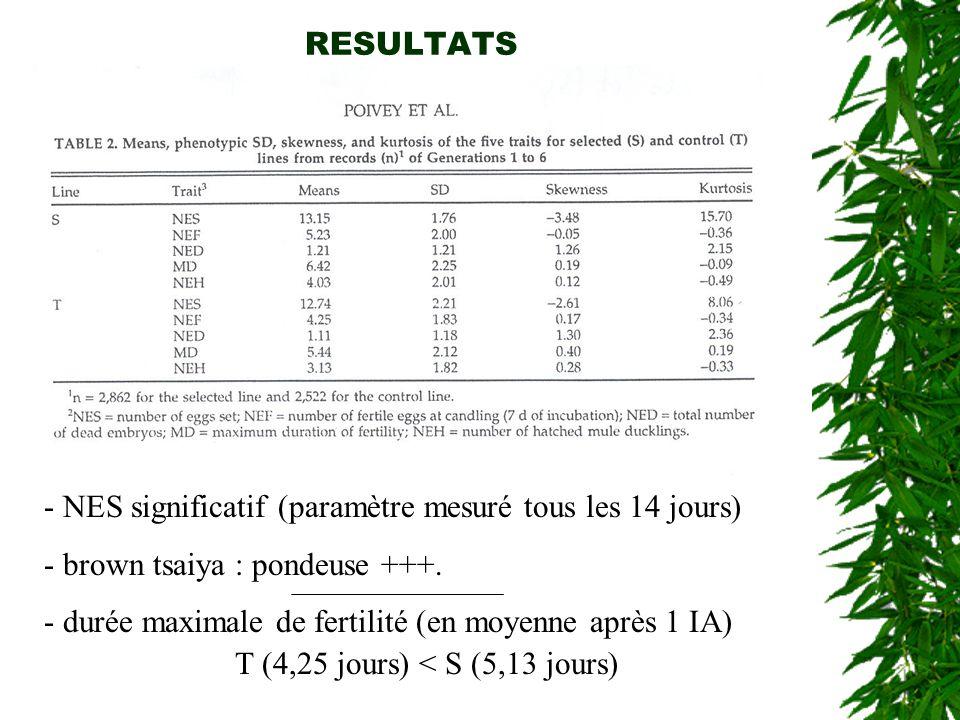 - Valeurs de répétabilité et de corrélations similaires aux deux lignées.