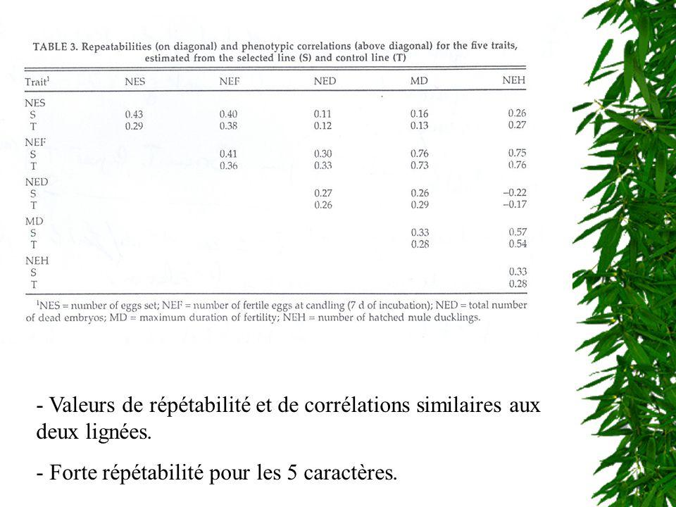 - Héritabilités similaires aux 2 lignées - Héritabilités: NEF, MD > NEH > NES, NED - Corrélations: NEF-NED >> NEF-MD, NEF-NEH, MD-NEH