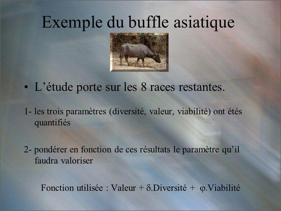 Exemple du buffle asiatique Létude porte sur les 8 races restantes. 1- les trois paramètres (diversité, valeur, viabilité) ont étés quantifiés 2- pond